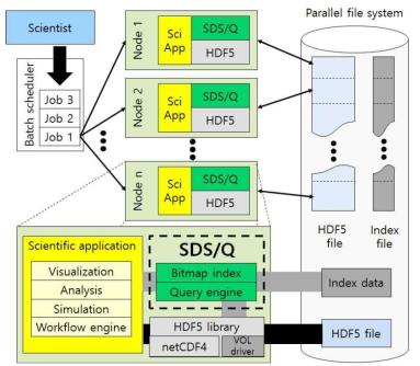 Architecture of SDS/Q