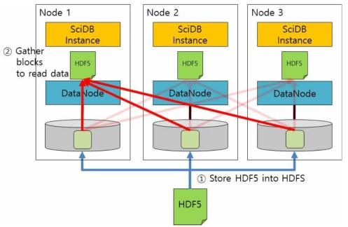 HDF5 File on HDFS