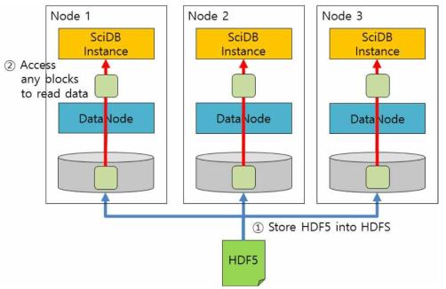 Block-based Split on HDF5 File