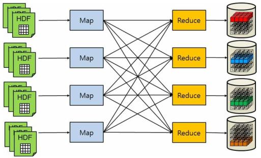 HDF5 File Split using Map-Reduce