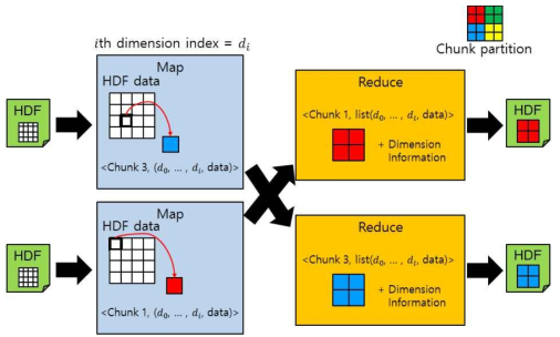 Data Partitioning