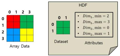 HDF File Properties