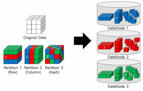 Multi-Partitioning Example