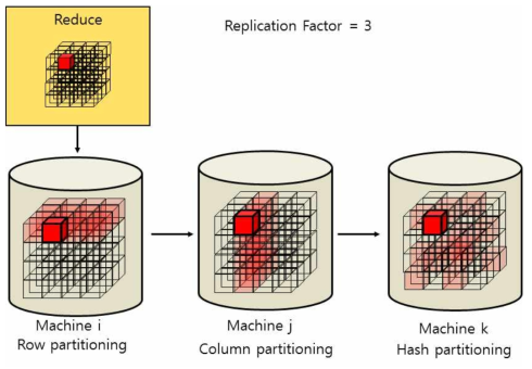 Multi-Partitioning using Replication Factor