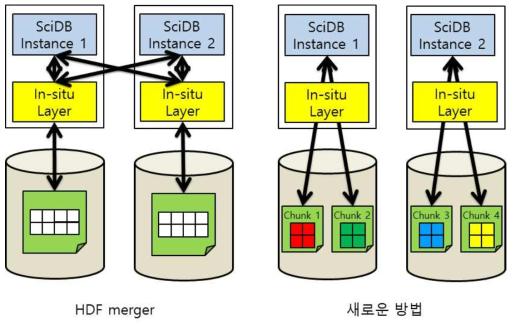 In-situ Analysis using HDF Merger