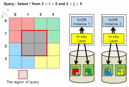 Data Access for Selective Query