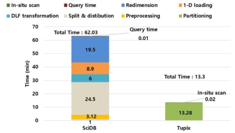Query Performance using Array Storage