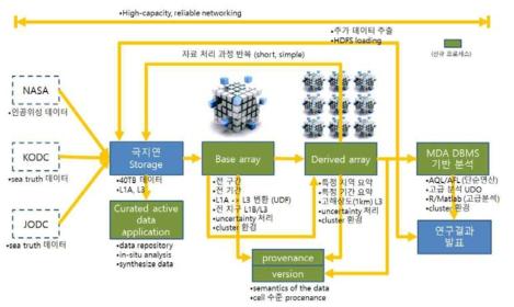 Architecture of dSeaDAS