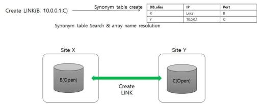 Synonym table on PostgreSQL