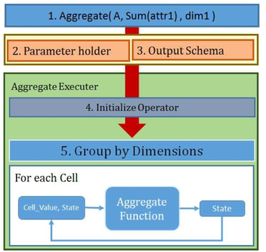 Architecture of Applying Additional Attribute Aggregation Function and Index to SciDB