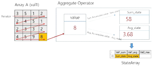 Example of Aggregate Query Processing