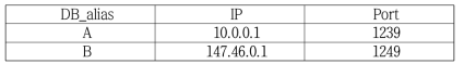 Table for Remote Database Information