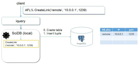 Table Creation and Insertion in PostgreSQL
