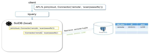 Tuple Search in PostgreSQL