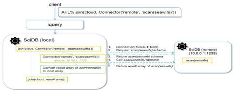 Process of Federated Query Between Local DB and Remote DB