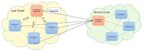 Overall Architecture of Database Federation