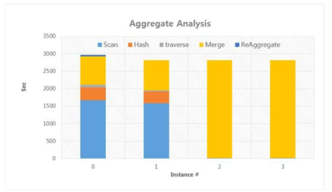 Aggregate Query Execution Result