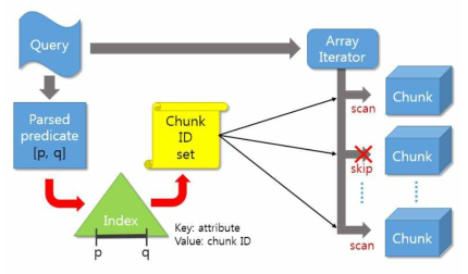 Process of Filter Operation by Applying Index to SciDB