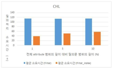 Query Processing Time for CHL Data