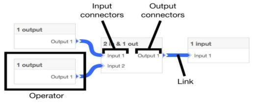JQuery Flowchart feature