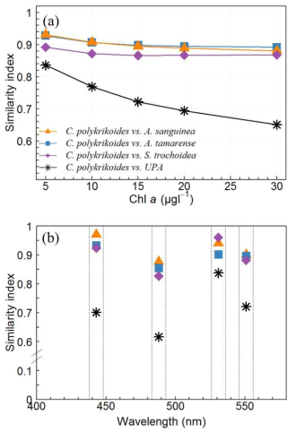 Similarity index between ? spectra (a) with chlorophyll concentrations, (b) at 443, 488, 531 and 555 nm??