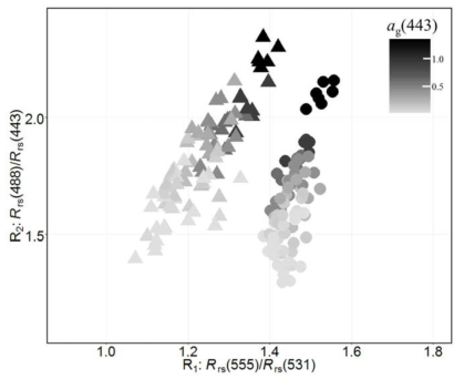 Distribution of ? ratios with increasing concentrations of colored dissolved organic matter
