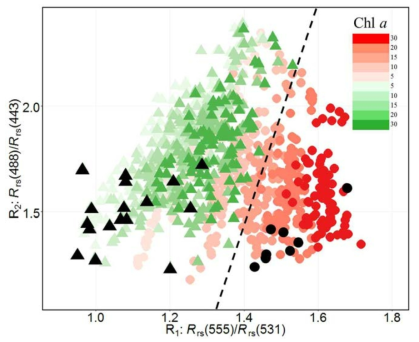 Band ratio of C. polykrikoides (red) and non-red (green) with simulation and in situ data (black)