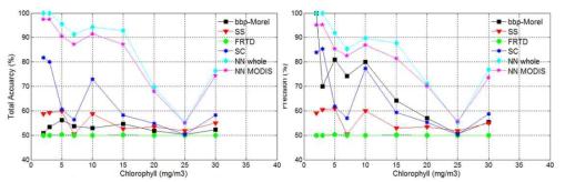 Evaluation Result of red-tide detection algorithm
