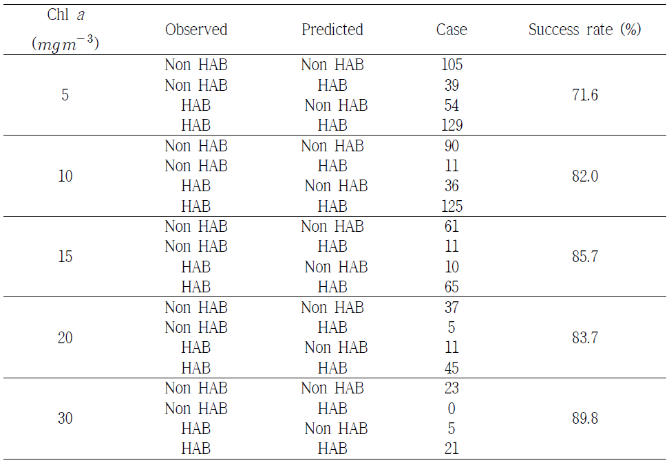 Prediction accuracy of probabilistic neural network algorithm with chlorophyll concentration