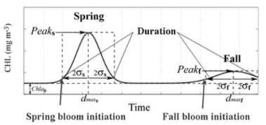 Pattern Analysis of luxuriant marin plankton growth
