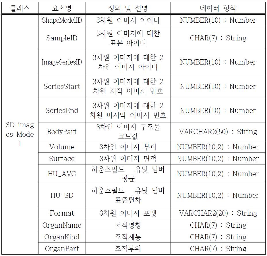 3-D model information