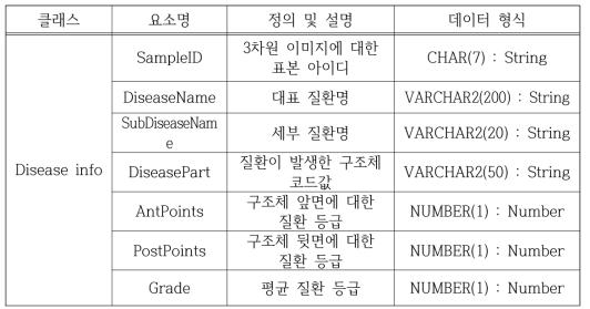 Disease information
