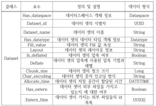 Data Set Metadata