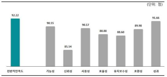 Satisfaction of TuPix-OC System