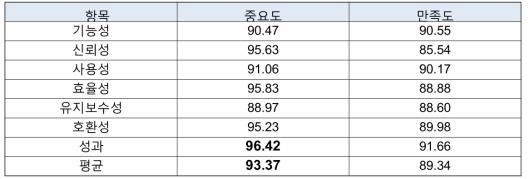 Importance-Satisfaction Score forTuPiX-OC System