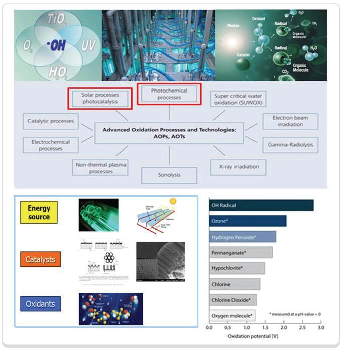 고도산화기술의 종류 및 광화학기술 분야