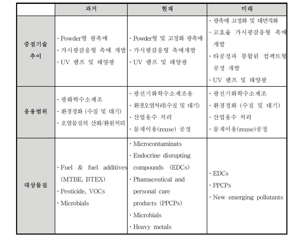 광화학기술의 개발 트렌드