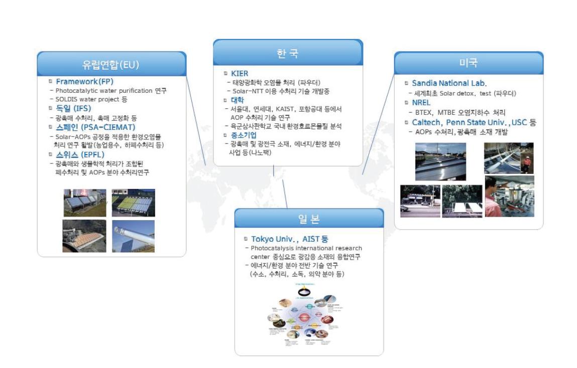 주요국가들의 고도산화기술 분야 R&D 현황