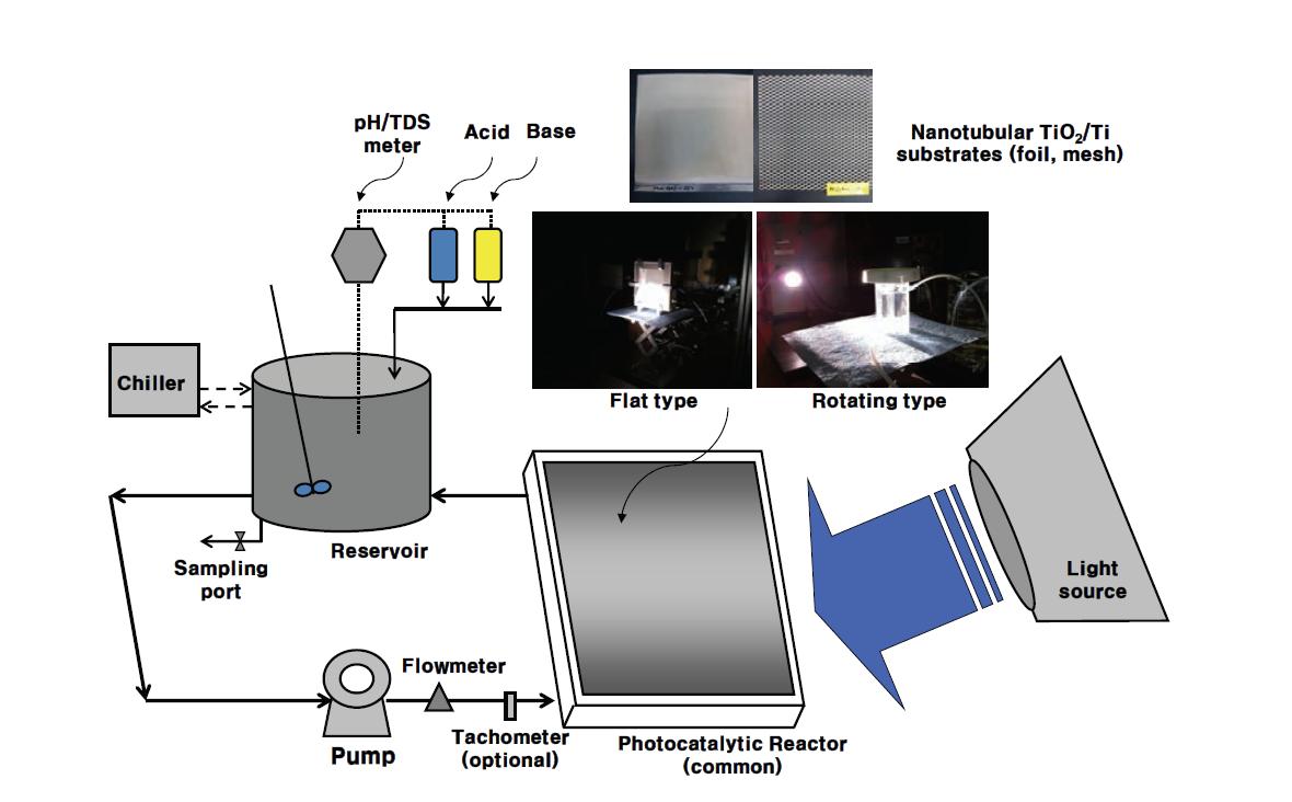 광화학반응 시스템 (공통)