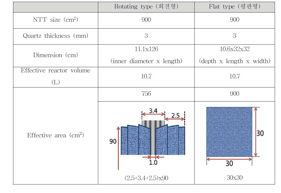 스케일업 평판형 및 회전형 태양광화학반응기 특성 비교
