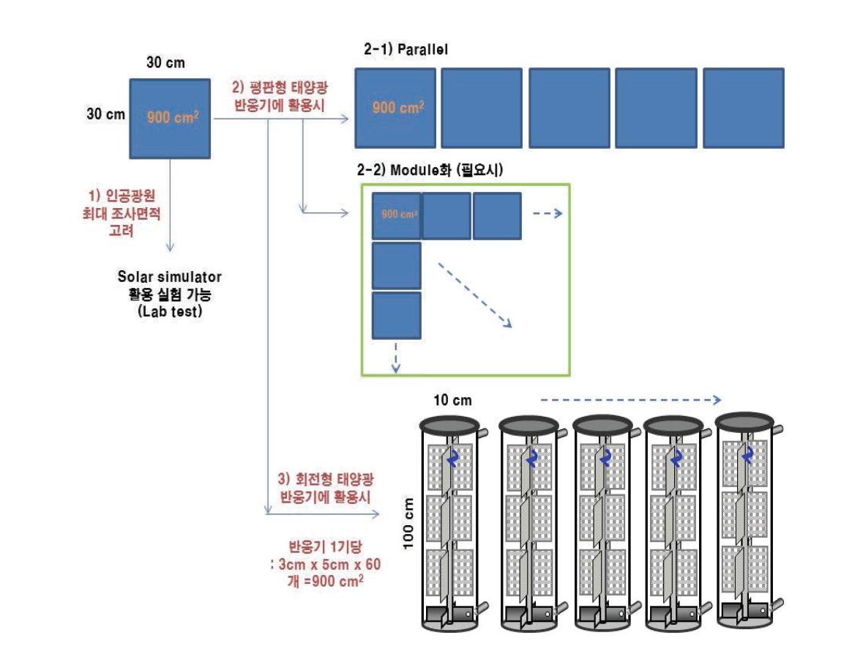 태양광화학반응기의 최종 스케일업 및 다단화 방안