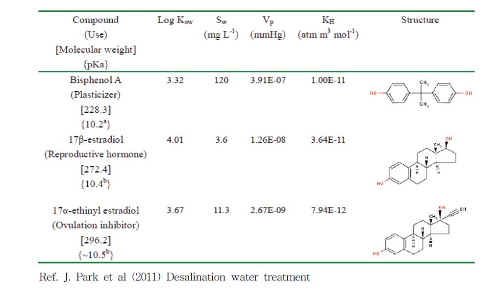 환경호르몬 물질(BPA, E2 및 EE2)의 물리화학적 특성