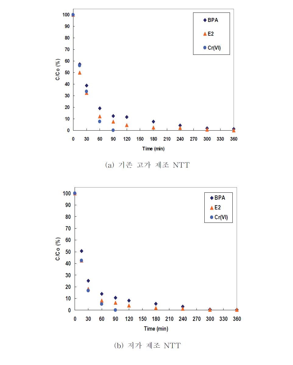평판형 반응기에서 복합오염물질군 처리효율 평가