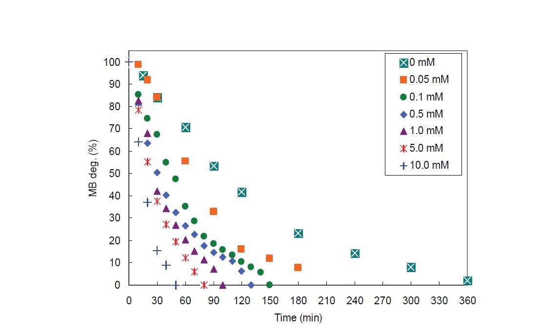 H2O2농도 증가에 따른 TiO2(NTT)/UV 공정에서 MB 분해율 비교