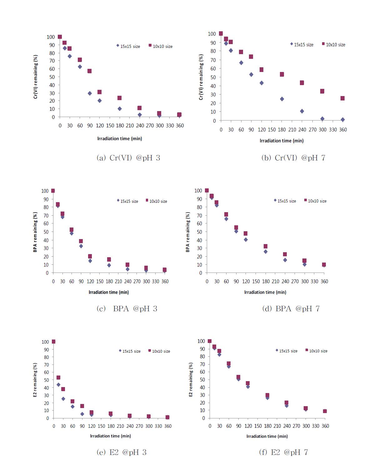 NTT 광촉매 크기 및 pH 조건별 복합오염물질 처리효율 비교