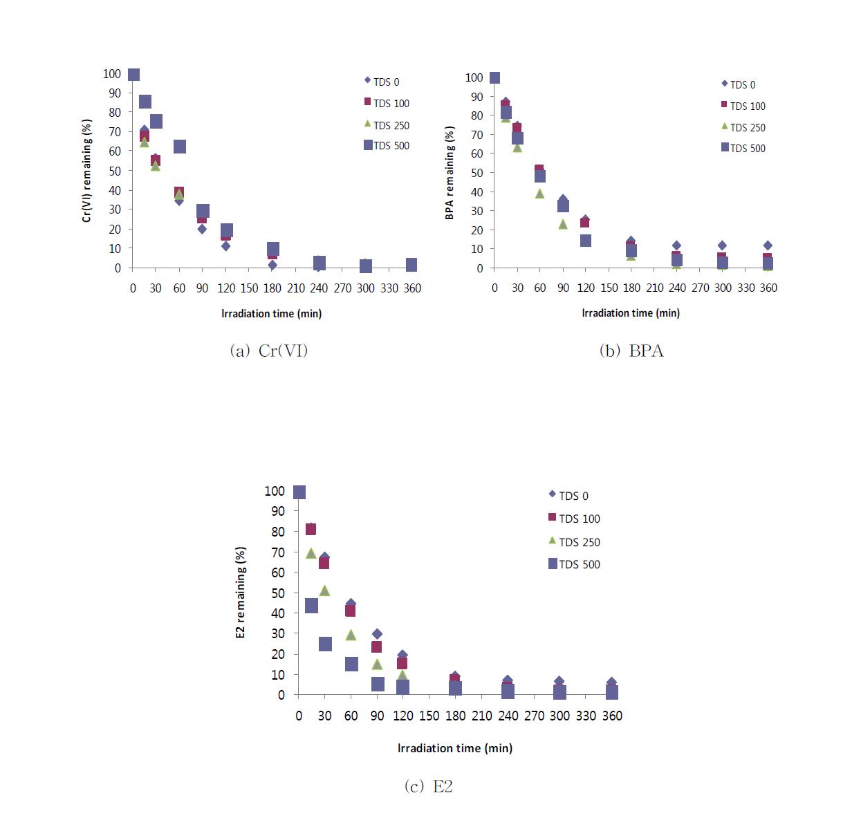 전기전도도에 의한 복합오염물질 제거 경향 비교