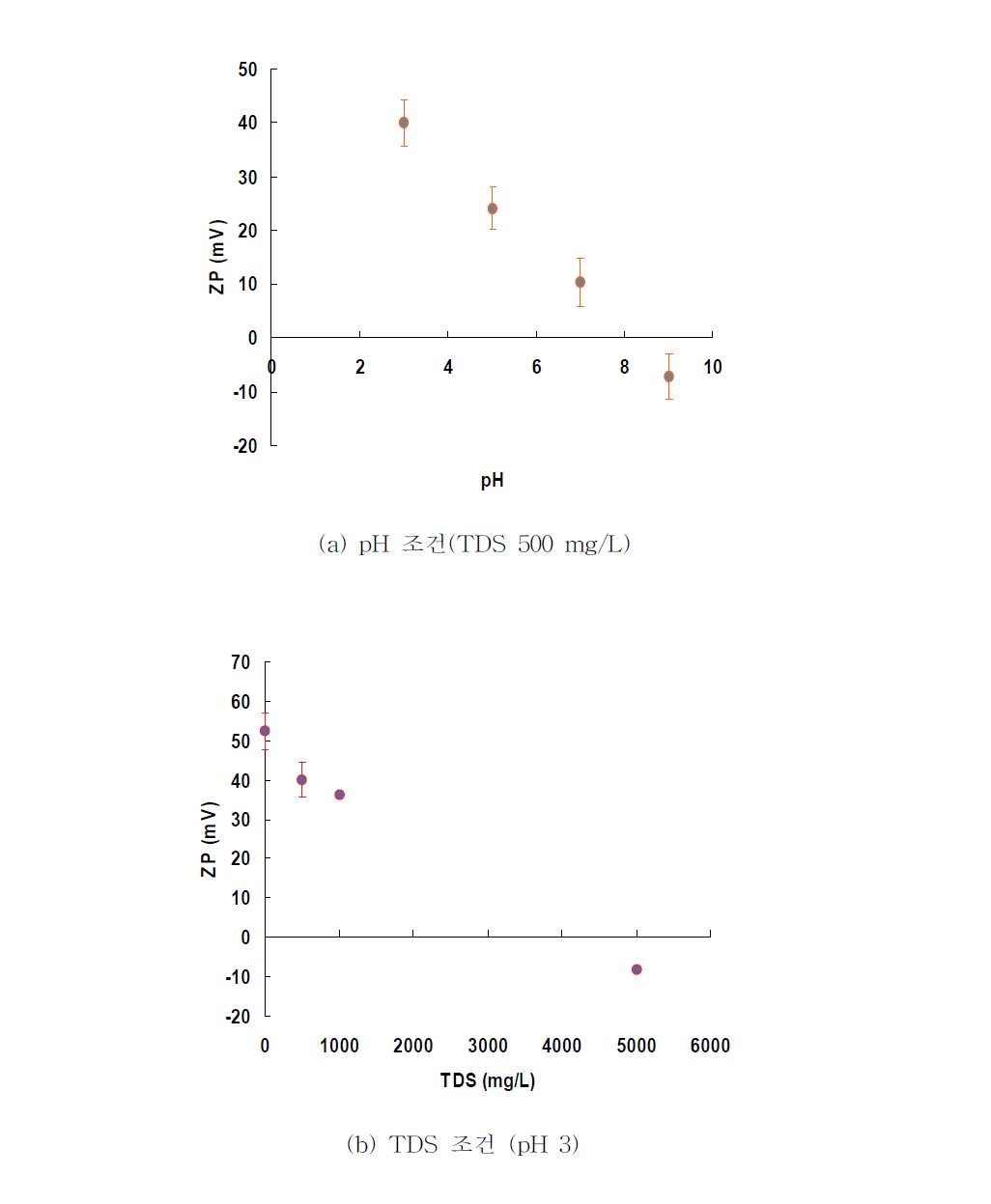 TiO2 광촉매의 표면전하(zeta potential) 측정