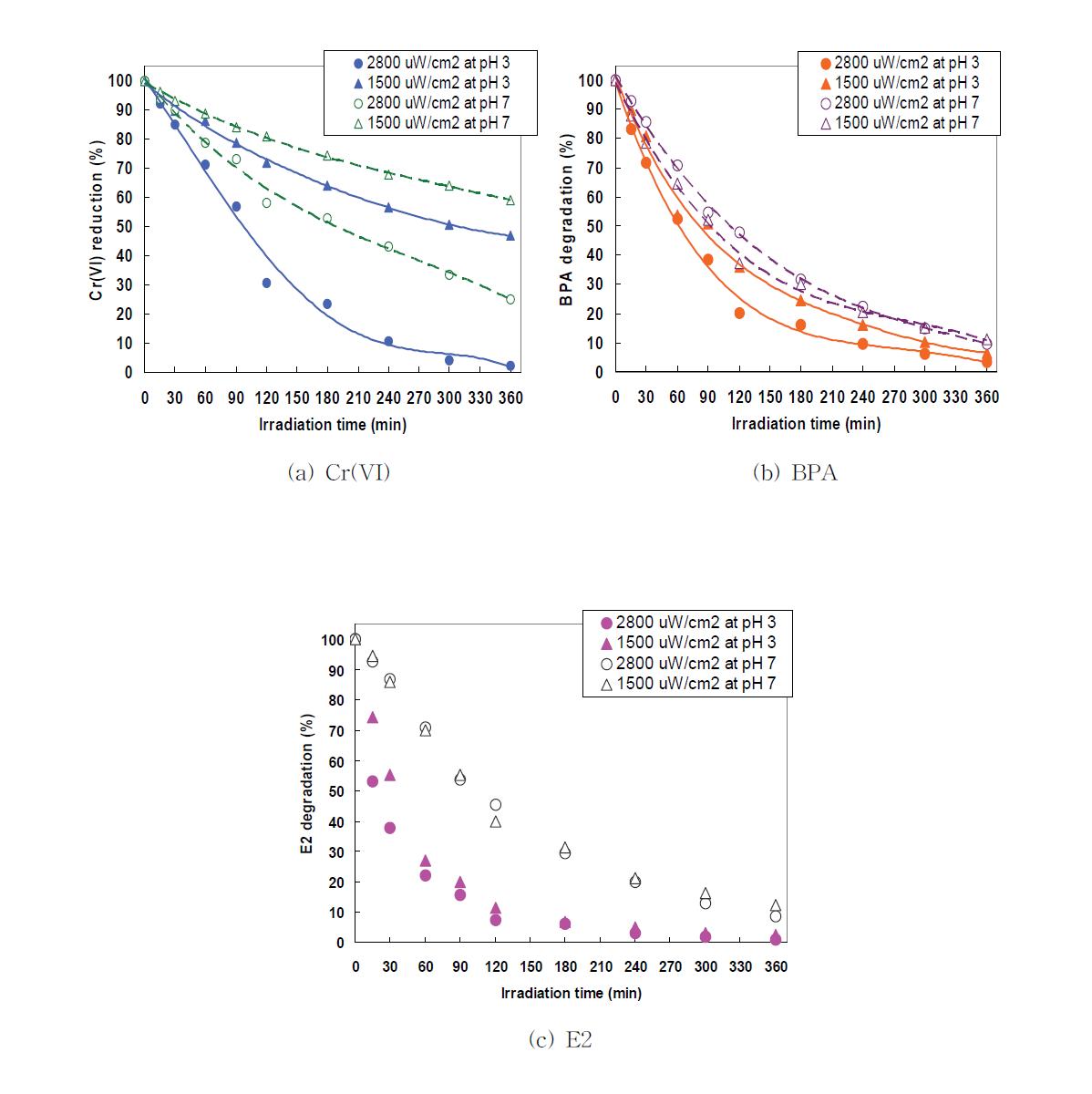빛에너지 조사강도별 복합오염물질 제거 경향 비교