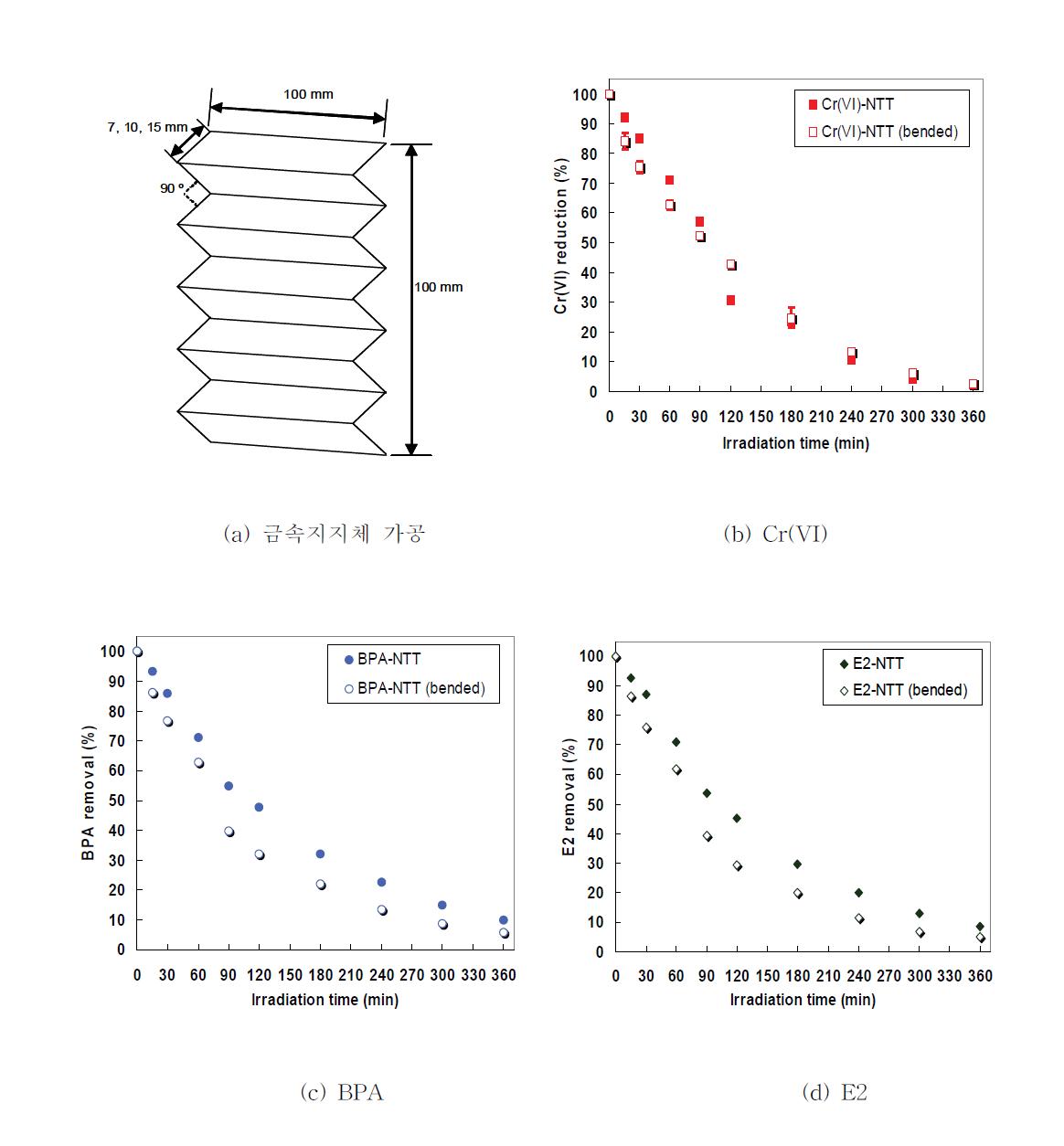 금속지지체 가공에 의한 처리효율 비교