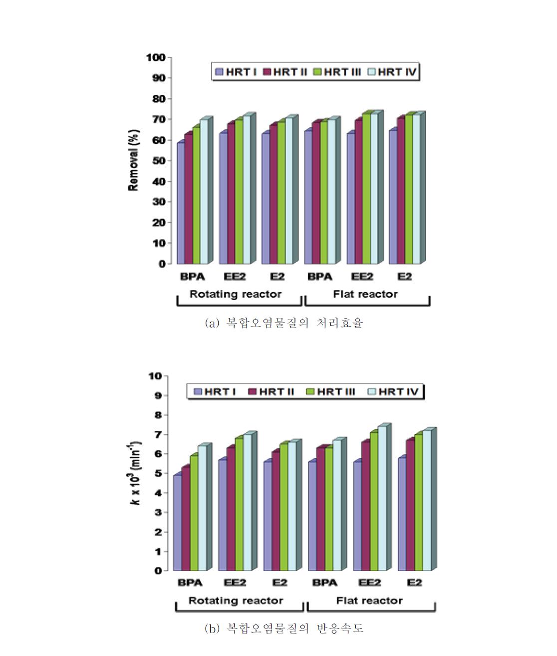평판형 및 회전형 반응기의 HRT 변화에 따른 EDCs 복합오염물질 (BPA, EE2, E2)의 동시처리효율 및 반응속도 비교